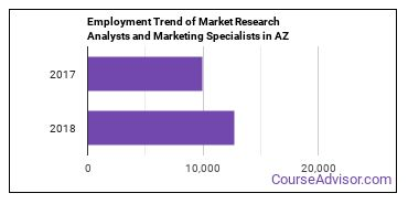 Market Research Analysts and Marketing Specialists in AZ Employment Trend