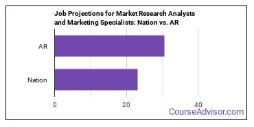 Job Projections for Market Research Analysts and Marketing Specialists: Nation vs. AR