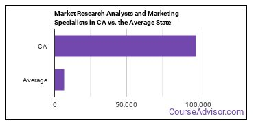 Market Research Analysts and Marketing Specialists in CA vs. the Average State