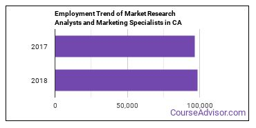 Market Research Analysts and Marketing Specialists in CA Employment Trend