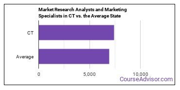 Market Research Analysts and Marketing Specialists in CT vs. the Average State