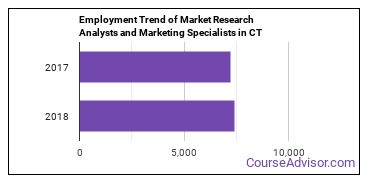 Market Research Analysts and Marketing Specialists in CT Employment Trend