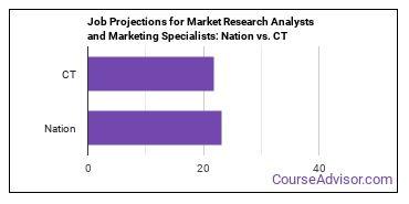 Job Projections for Market Research Analysts and Marketing Specialists: Nation vs. CT