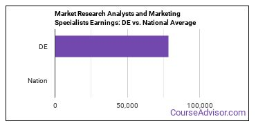 Market Research Analysts and Marketing Specialists Earnings: DE vs. National Average