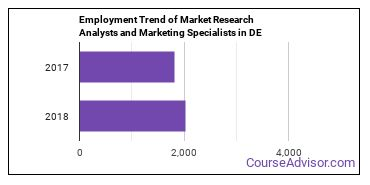 Market Research Analysts and Marketing Specialists in DE Employment Trend