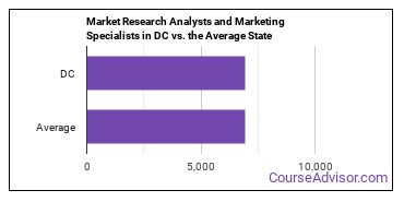 Market Research Analysts and Marketing Specialists in DC vs. the Average State