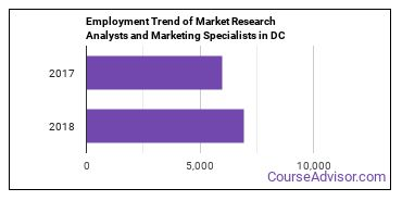 Market Research Analysts and Marketing Specialists in DC Employment Trend
