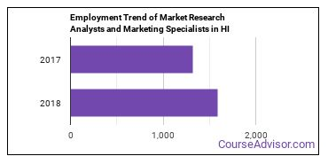 Market Research Analysts and Marketing Specialists in HI Employment Trend