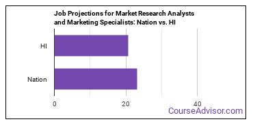 Job Projections for Market Research Analysts and Marketing Specialists: Nation vs. HI