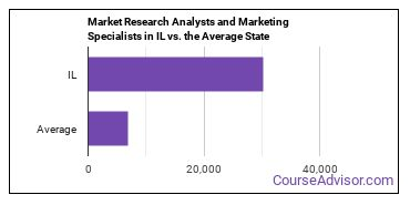 Market Research Analysts and Marketing Specialists in IL vs. the Average State