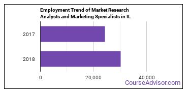 Market Research Analysts and Marketing Specialists in IL Employment Trend