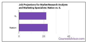 Job Projections for Market Research Analysts and Marketing Specialists: Nation vs. IL