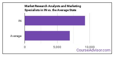 Market Research Analysts and Marketing Specialists in IN vs. the Average State