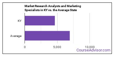 Market Research Analysts and Marketing Specialists in KY vs. the Average State