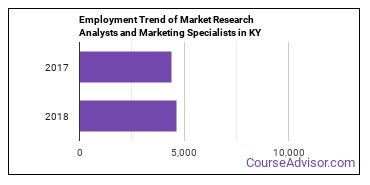 Market Research Analysts and Marketing Specialists in KY Employment Trend