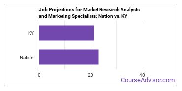 Job Projections for Market Research Analysts and Marketing Specialists: Nation vs. KY