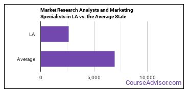 Market Research Analysts and Marketing Specialists in LA vs. the Average State