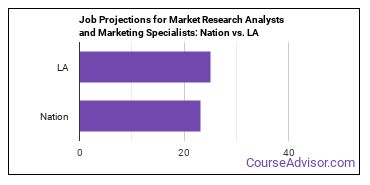 Job Projections for Market Research Analysts and Marketing Specialists: Nation vs. LA