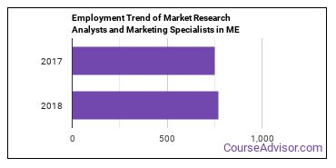 Market Research Analysts and Marketing Specialists in ME Employment Trend