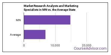 Market Research Analysts and Marketing Specialists in MN vs. the Average State