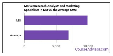 Market Research Analysts and Marketing Specialists in MO vs. the Average State