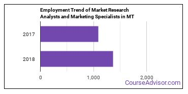 Market Research Analysts and Marketing Specialists in MT Employment Trend