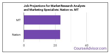 Job Projections for Market Research Analysts and Marketing Specialists: Nation vs. MT