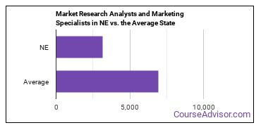 Market Research Analysts and Marketing Specialists in NE vs. the Average State
