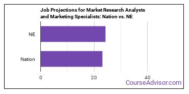 Job Projections for Market Research Analysts and Marketing Specialists: Nation vs. NE