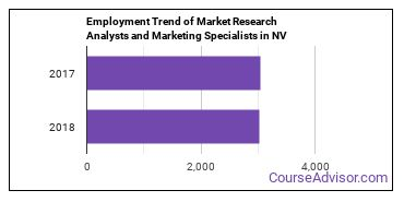 Market Research Analysts and Marketing Specialists in NV Employment Trend