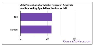 Job Projections for Market Research Analysts and Marketing Specialists: Nation vs. NH