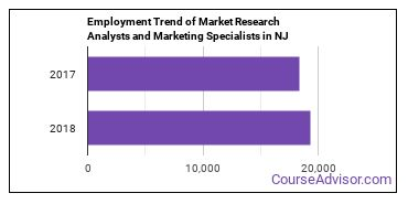 Market Research Analysts and Marketing Specialists in NJ Employment Trend