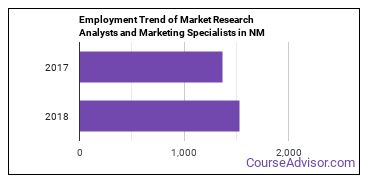 Market Research Analysts and Marketing Specialists in NM Employment Trend