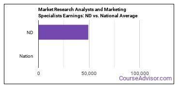 Market Research Analysts and Marketing Specialists Earnings: ND vs. National Average