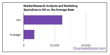 Market Research Analysts and Marketing Specialists in OH vs. the Average State