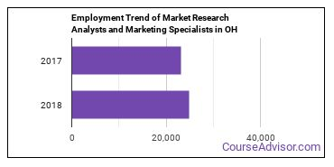 Market Research Analysts and Marketing Specialists in OH Employment Trend