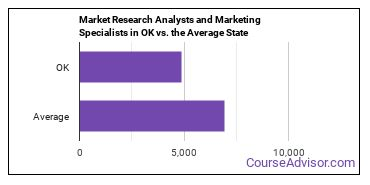 Market Research Analysts and Marketing Specialists in OK vs. the Average State