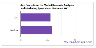 Job Projections for Market Research Analysts and Marketing Specialists: Nation vs. OK