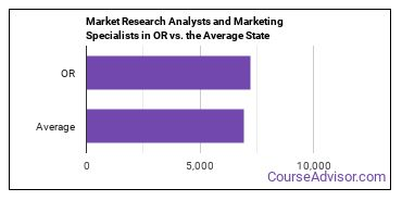 Market Research Analysts and Marketing Specialists in OR vs. the Average State