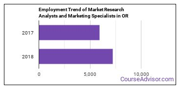Market Research Analysts and Marketing Specialists in OR Employment Trend