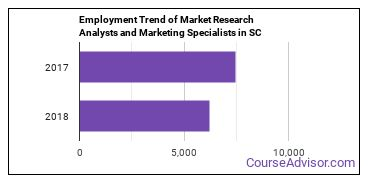 Market Research Analysts and Marketing Specialists in SC Employment Trend