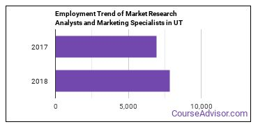 Market Research Analysts and Marketing Specialists in UT Employment Trend