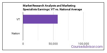 Market Research Analysts and Marketing Specialists Earnings: VT vs. National Average
