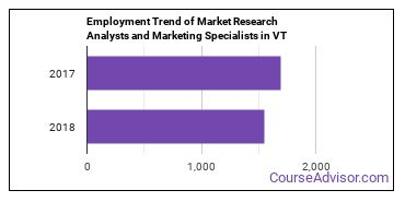 Market Research Analysts and Marketing Specialists in VT Employment Trend