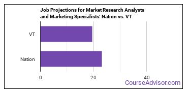 Job Projections for Market Research Analysts and Marketing Specialists: Nation vs. VT