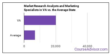 Market Research Analysts and Marketing Specialists in VA vs. the Average State