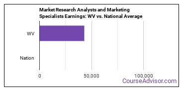 Market Research Analysts and Marketing Specialists Earnings: WV vs. National Average