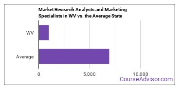 Market Research Analysts and Marketing Specialists in WV vs. the Average State