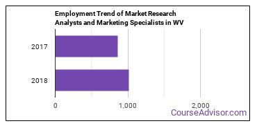 Market Research Analysts and Marketing Specialists in WV Employment Trend