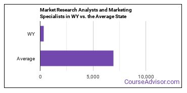 Market Research Analysts and Marketing Specialists in WY vs. the Average State